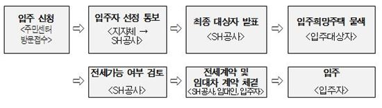 신혼부부 전세임대 신청 절차 (자료 : 서울시)