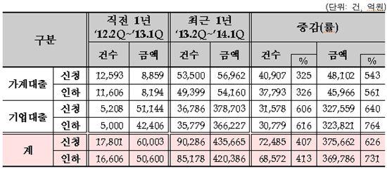 ▲최근 1년간 금리인하요구권 운영실적(자료:금감원)