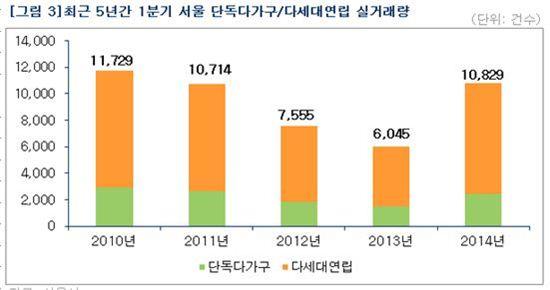 서울 단독다가구·다세대연립 실거래량 / 부동산114