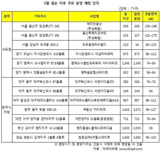 5월 분양 예정단지 (자료제공 : 닥터아파트)