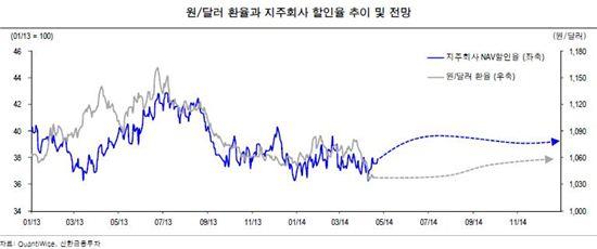 원·달러 환율과 지주회사 NAV 할인율 간에 상관관계가 있는 것으로 나타났다. 그래프는 원·달러 환율과 지주회사 할인율 추이와 전망이다.(자료 신한금융투자)