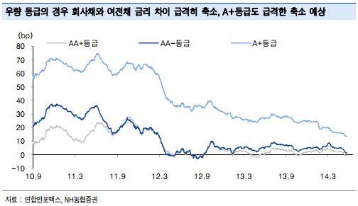 여전채 크레딧 스프레드 축소폭이 커지면서 회사채 금리가 여전채 금리보다 더 높아지는 역전현상이 나타났다. 그래프는 여전채와 회사채의 금리차이 추이다.(자료 NH농협증권)