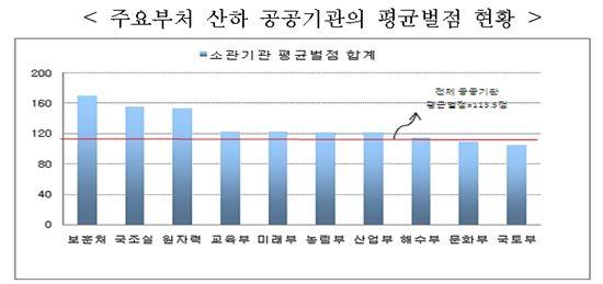 주요부처 산하 공공기관의 평균벌점 현황