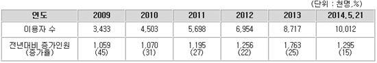 금융권 OTP 사용자 증가 추이