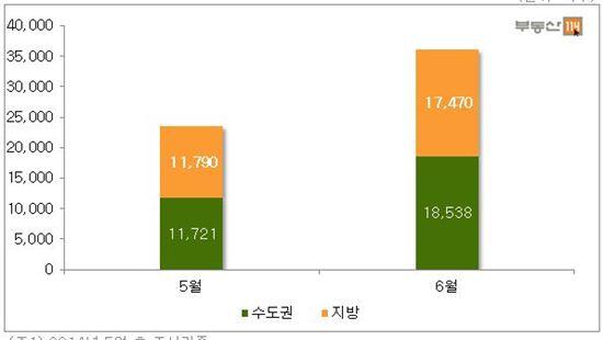 전월대비 5~6월 입주물량 비교 /