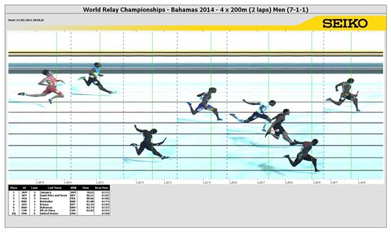 자메이카의 남자 800m 계주 마지막 주자 요한 블레이크가 알리스타 클라크, 켄 로마인 등을 제치고 세계기록으로 결승선을 통과하고 있다.[사진=국제육상경기연맹(IAAF) 제공]