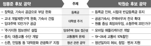 서울시장 후보, 청년정책 충돌…鄭 장학금 더 늘려·朴 반값등록금 유지