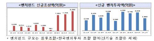 벤처펀드 신규조성액·신규 벤처투자액
