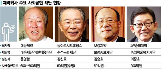 제약회사 주요 사회공헌 재단 현황