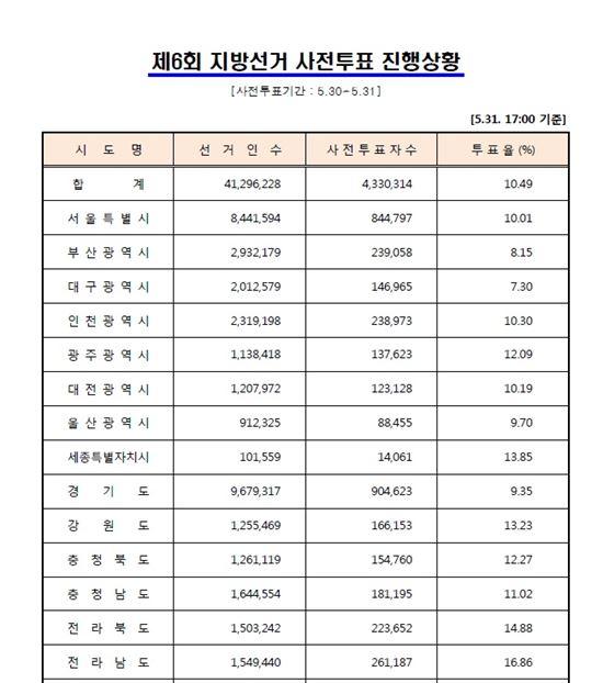 ▲6.4지방선거 사전 투표율 전국 10.49%.(사진:선관위 홈페이지 캡처)
