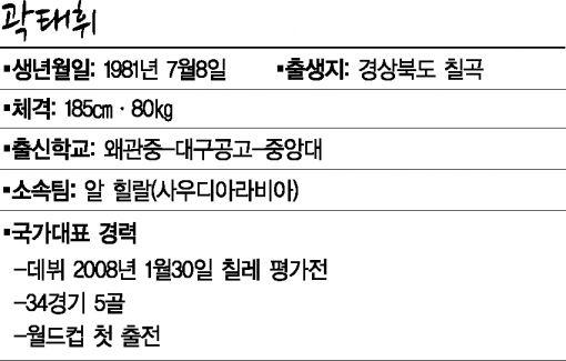 [월드컵]곽, 다문입 열 때