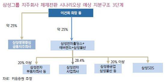 삼성그룸 지주회사 체제전환 시나리오상 예상 지분구조(자료 키움증권)