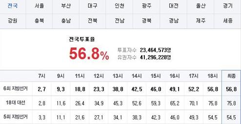 ▲6.4 지방선거 전국 투표율 16년 만에 최고치 기록(사진: 온라인 커뮤니티 캡처)