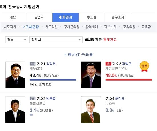 ▲김맹곤 새정치민주연합 김해시장 후보가 재선에 성공했다. (사진: 다음 개표현황 캡처)