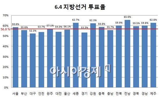 ▲6.4 지방선거 최종 투표율이 56.8%로 집계됐다.