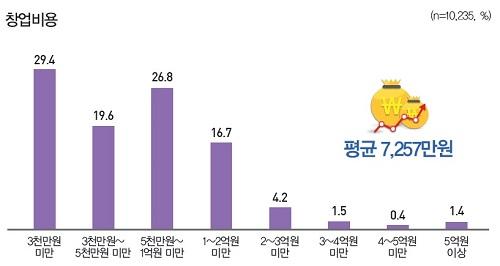 ▲소상공인 창업비용 (자료 : 나라경제)