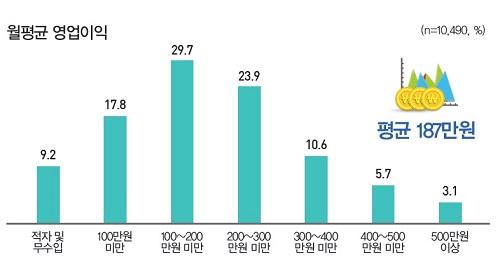 ▲소상공인 월 평균 영업이익 (자료 : 나라경제)