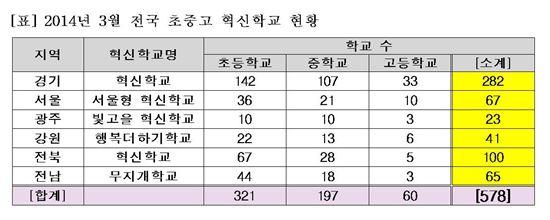 2014년 3월 전국 초중고 혁신학교 현황 <자료: 이투스청솔 교육평가연구소>