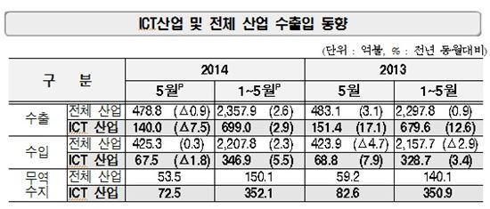 ▲2014년 5월 ICT 수출 동향(자료:산업통상자원부)