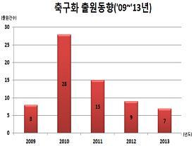 최근 5년(2009~2013년) 사이 축구화 관련 특허출원건수 비교그래프