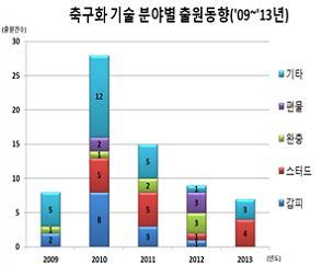 최근 5년(2009~2013년) 사이 축구화 기술분야별 출원건수 분석그래프