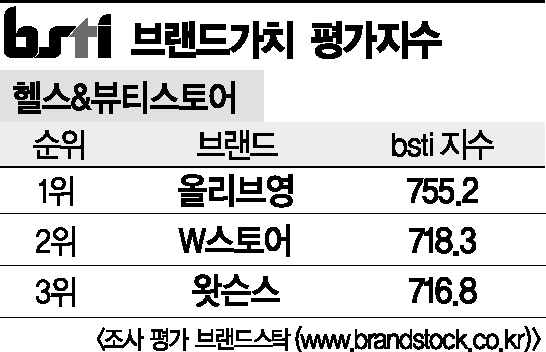 2014년 6월10일 브랜드가치 평가지수.