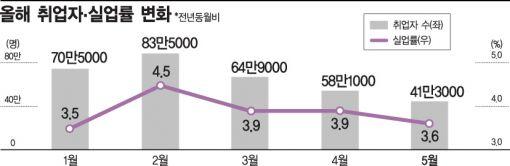 ▲올해 취업자, 실업률 변화 (자료 : 통계청)