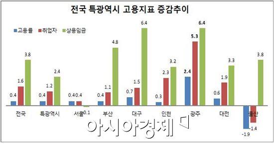 <자료> 통계청 경제활동인구조사(5월 기준 2013년 대비 2014년 증감률)