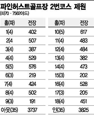114회 US오픈 개최지 파인허스트골프장 2번코스의 제원