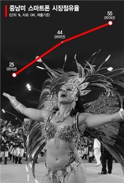 삼성전자의 중남미 스마트폰 시장점유율(단위 : %, 자료 : GFK, 매출기준)