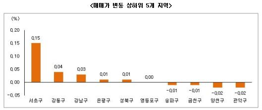 6월2주 시황(자료제공 : 부동산써브)