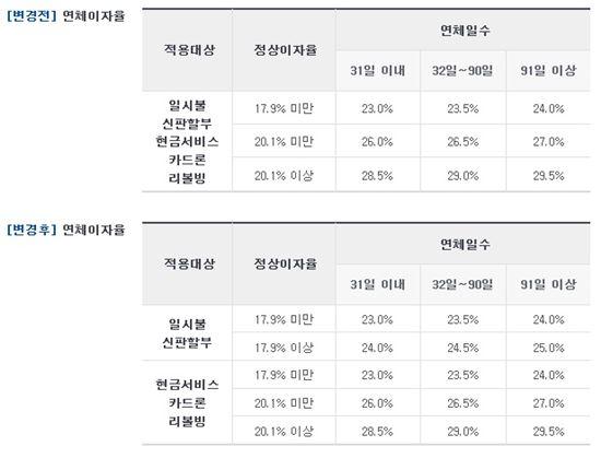 신한카드 연체금리 변경표(신한은행 제공)