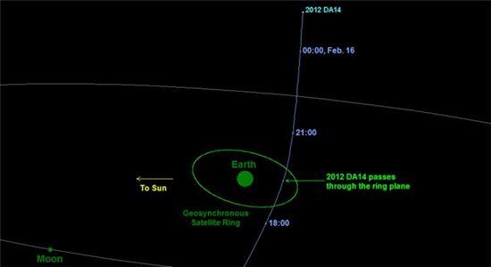 ▲2012 DA14 소행성이 지구를 지나가고 있다.[사진제공=NASA]