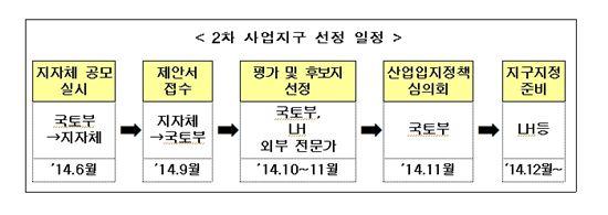 2차 사업지구 선정 일정