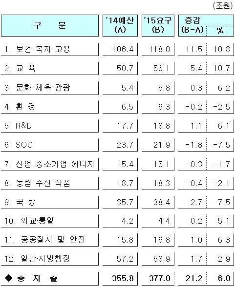 ▲분야별 2015년도 예산 요구 현황 (자료 : 기획재정부)