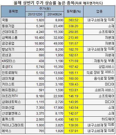 올해 상반기 주가수익률 상위 종목(자료 에프엔가이드)