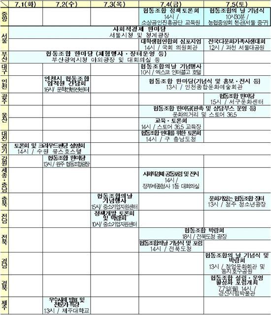 ▲2014년 협동조합주간 전국 주요 행사 현황  (자료 : 기획재정부)