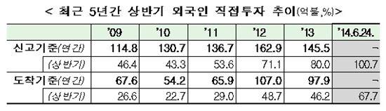 (자료:산업통상자원부)