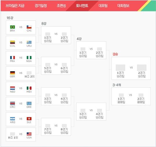 ▲2014월드컵 16강 진출팀 대진표(사진:네이버 홈페이지 캡처)