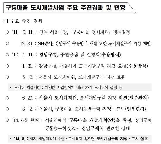 구룡마을 개발사업 추진 현황 (자료 : 감사원)