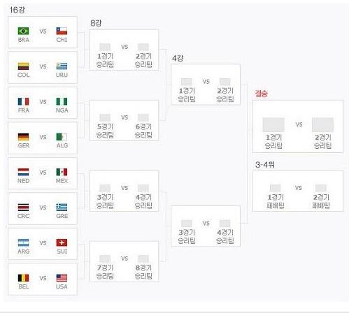 ▲2014 브라질 월드컵 16강대진표 .(사진:네이버 캡처)