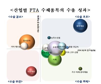 자료 제공=한국무역협회