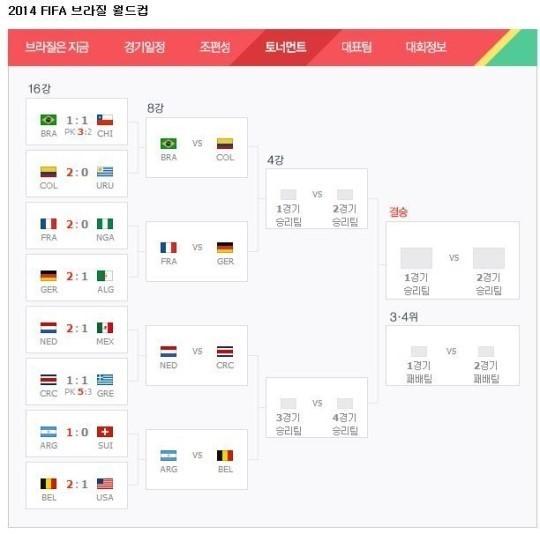 ▲ 2014 브라질 월드컵의 8강 대진표(사진: 네이버 웹사이트 캡처)