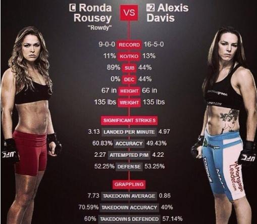 ▲론다 로우지와 알렉시스 데이비스(사진:UFC 홈페이지 캡처)