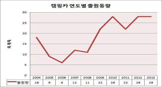 최근 10년(2004~2003년) 캠핑카 및 자동차분야 특허출원 건수 그래프