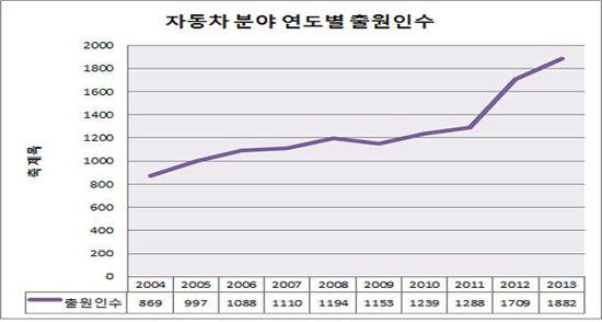 최근 10년(2004~2003년) 자동차분야 특허출원자 수 흐름 그래프