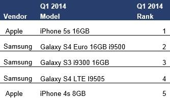 1분기 스마트폰 판매량 순위.