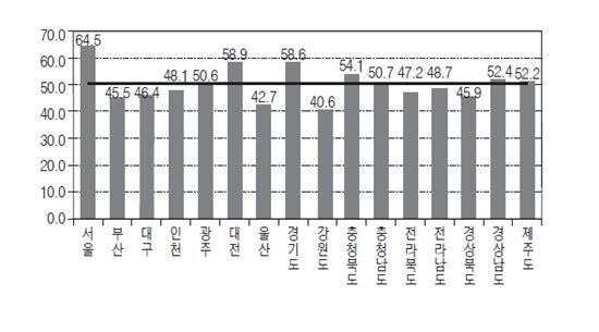 지역별 일자리의 질 지수(2012)
