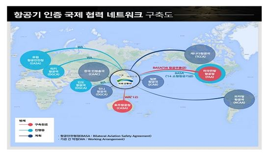 항공기 인증 네트워크 구축도