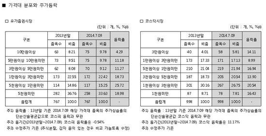 <제공 : 한국거래소>
